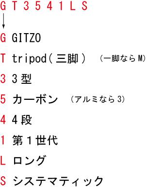 GITZOの型番説明