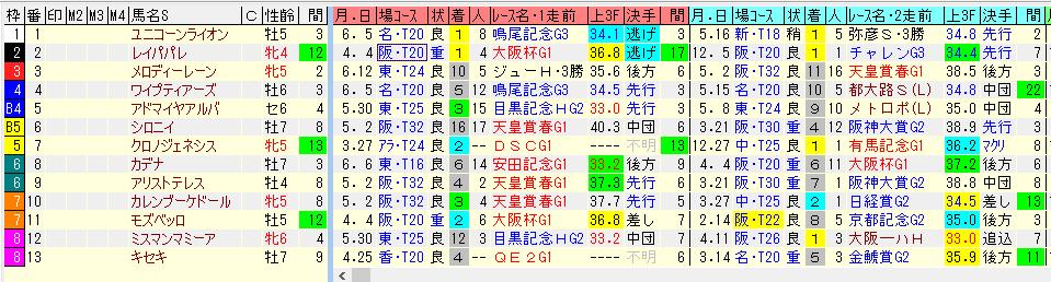 前5レースのデータ